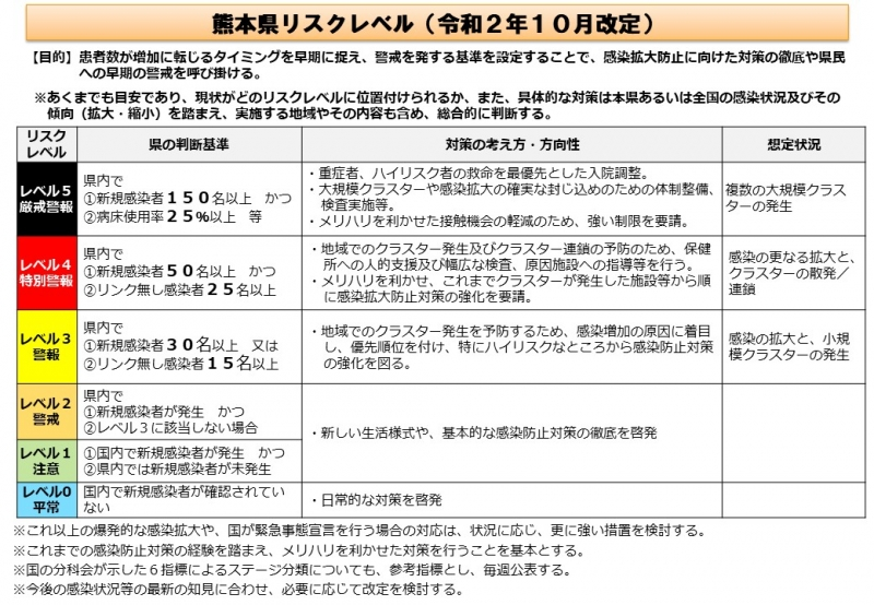 熊本県リスクレベル